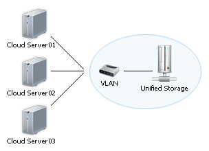 schema unified-storage, server virtuali.